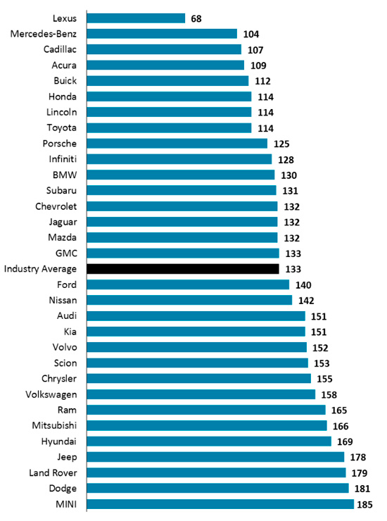 рейтинг надежности 3-летних авто J.D.Power 2014