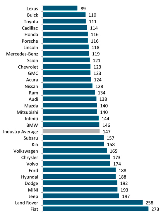 рейтинг надежности поддержанных автомобилей J.D.Power 2015