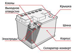 устройство аккумулятора для автомобиля