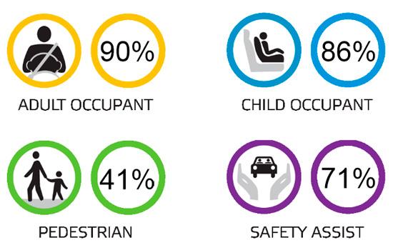 результаты краш-теста VW Polo 5 (EuroNCAP)